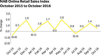 NAB Online Retail Sales Index - August 2015 to August 2016